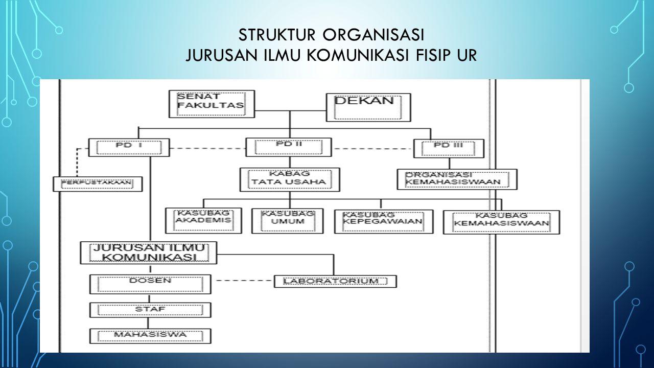 STRUKTUR ORGANISASI JURUSAN ILMU KOMUNIKASI FISIP UR