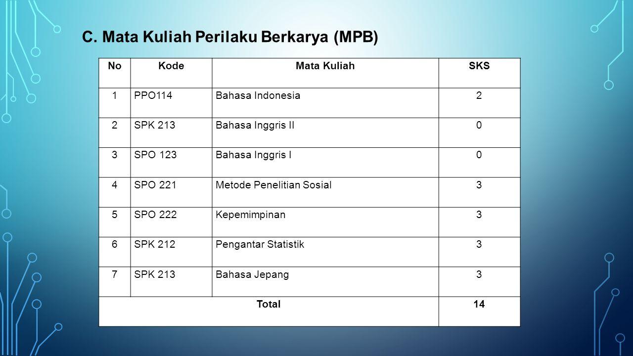 C. Mata Kuliah Perilaku Berkarya (MPB)