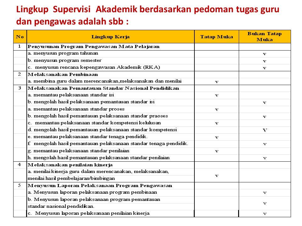Lingkup Supervisi Akademik berdasarkan pedoman tugas guru dan pengawas adalah sbb :