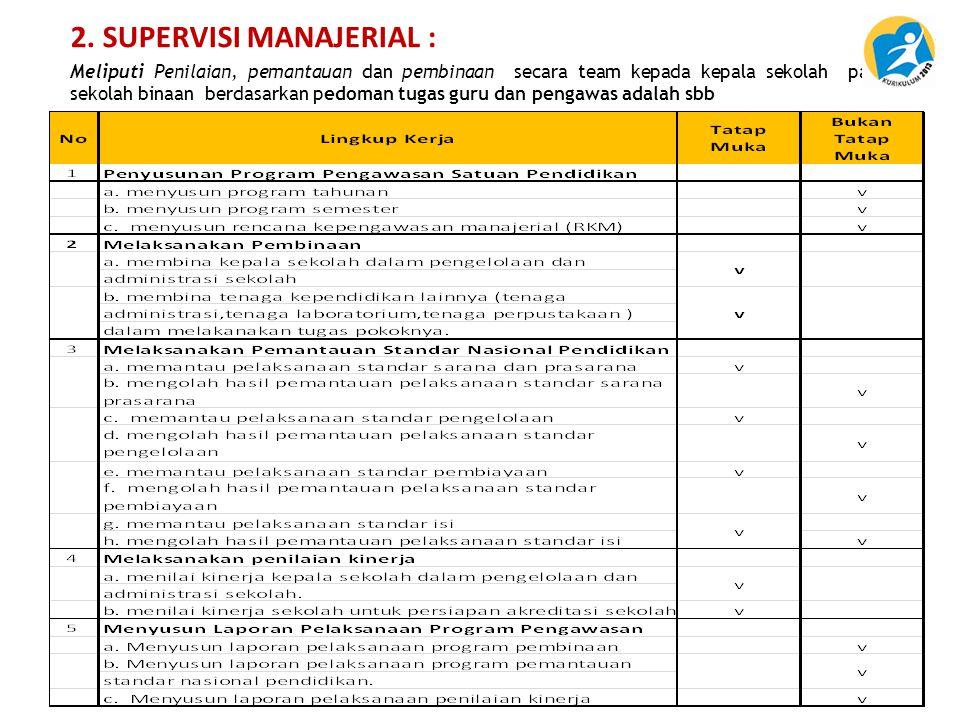 2. SUPERVISI MANAJERIAL :