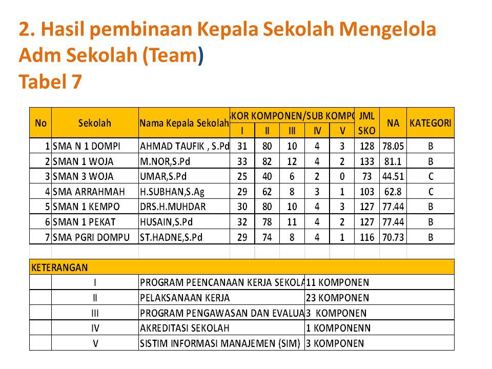 2. Hasil pembinaan Kepala Sekolah Mengelola Adm Sekolah (Team) Tabel 7