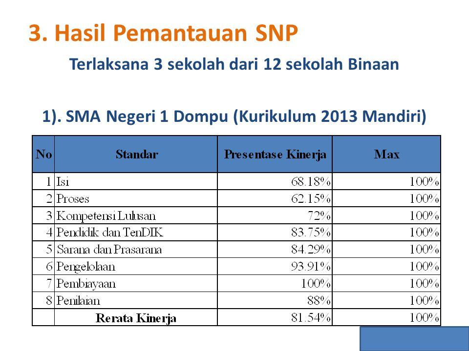 Terlaksana 3 sekolah dari 12 sekolah Binaan