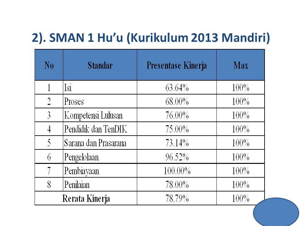 2). SMAN 1 Hu'u (Kurikulum 2013 Mandiri)