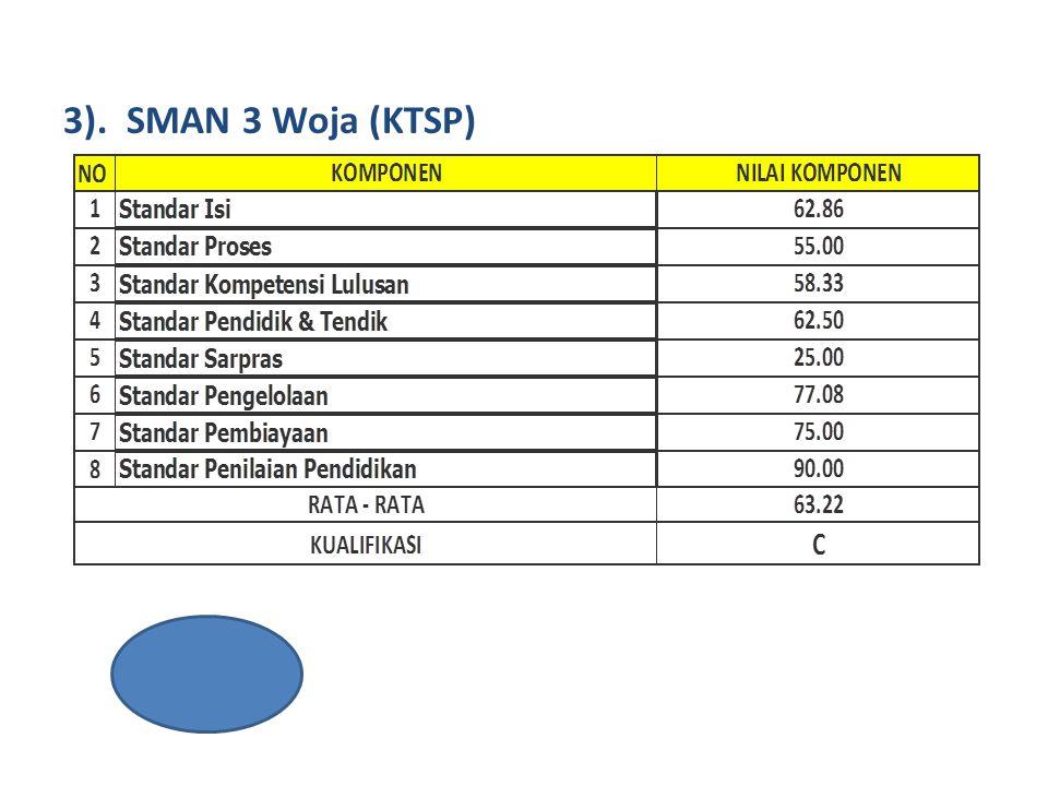 3). SMAN 3 Woja (KTSP)