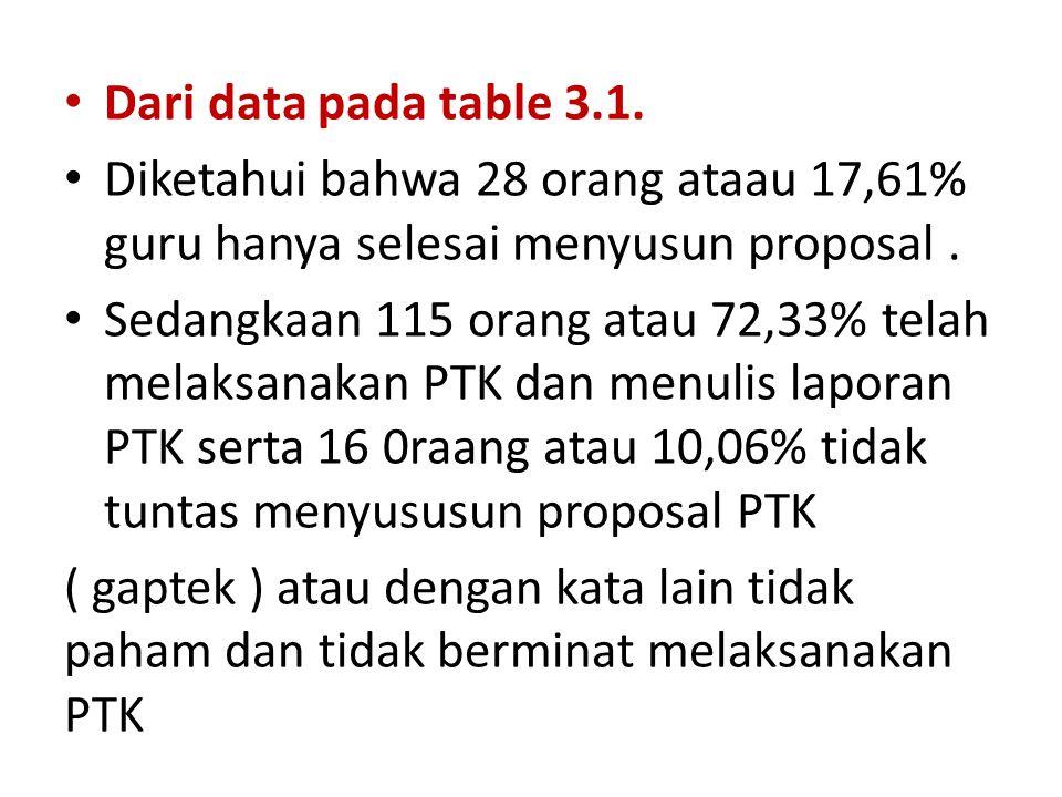 Dari data pada table 3.1. Diketahui bahwa 28 orang ataau 17,61% guru hanya selesai menyusun proposal .