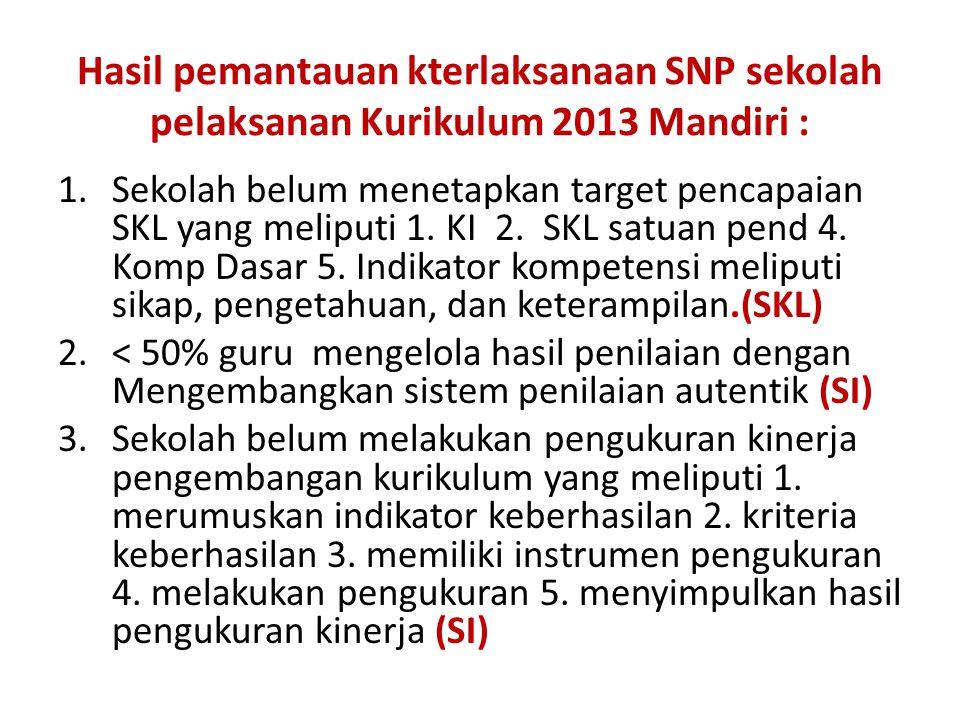 Hasil pemantauan kterlaksanaan SNP sekolah pelaksanan Kurikulum 2013 Mandiri :