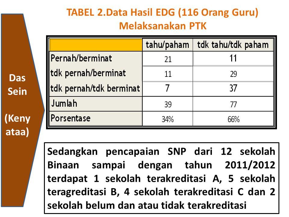 TABEL 2.Data Hasil EDG (116 Orang Guru)