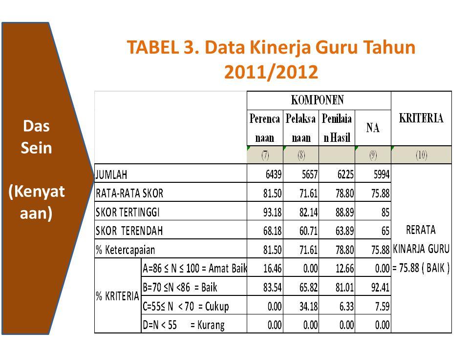 TABEL 3. Data Kinerja Guru Tahun 2011/2012
