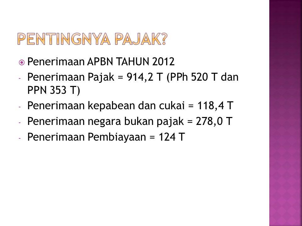 Pentingnya Pajak Penerimaan APBN TAHUN 2012