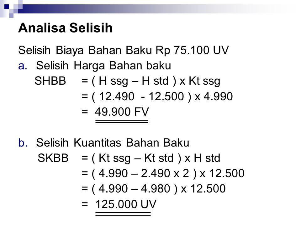 Analisa Selisih Selisih Biaya Bahan Baku Rp 75.100 UV