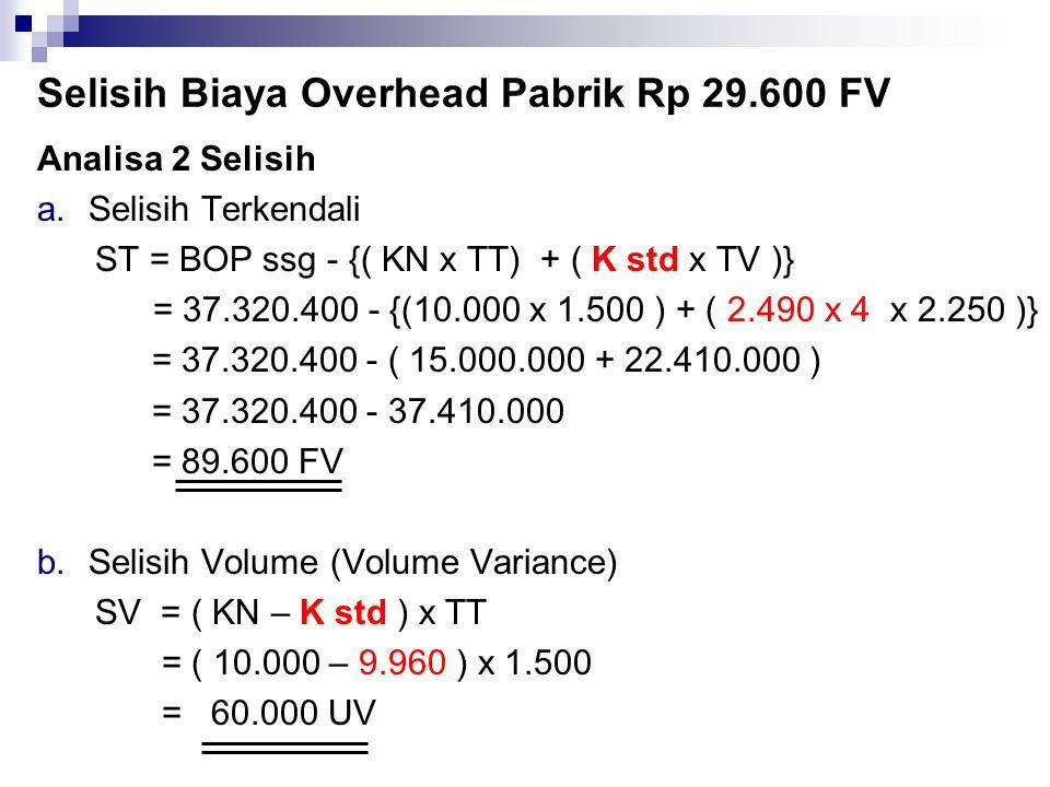 Selisih Biaya Overhead Pabrik Rp 29.600 FV
