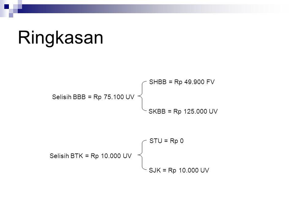 Ringkasan SHBB = Rp 49.900 FV Selisih BBB = Rp 75.100 UV