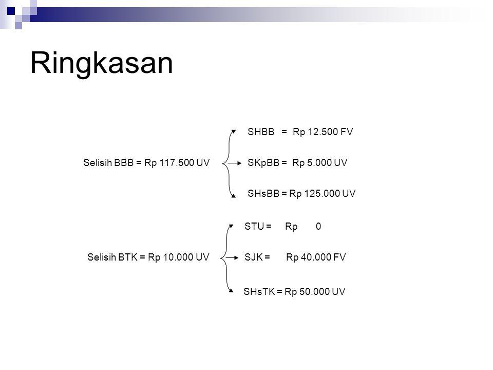 Ringkasan Selisih BBB = Rp 117.500 UV SHBB = Rp 12.500 FV