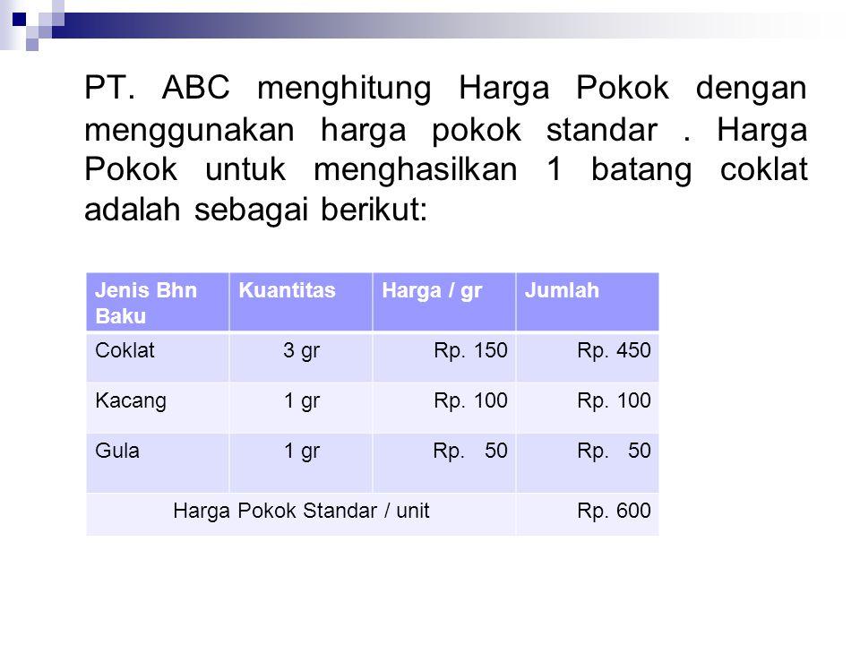 Harga Pokok Standar / unit