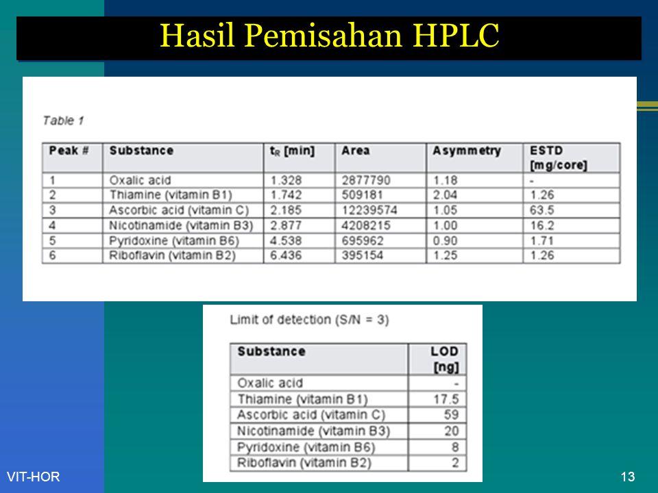 Hasil Pemisahan HPLC VIT-HOR