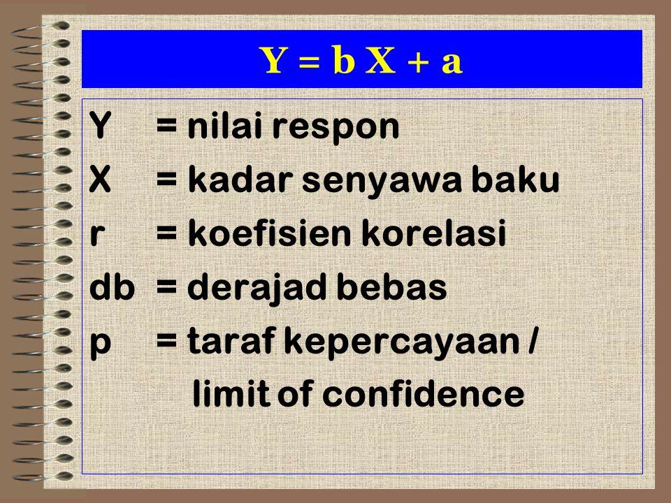 Y = b X + a Y = nilai respon. X = kadar senyawa baku. r = koefisien korelasi. db = derajad bebas.
