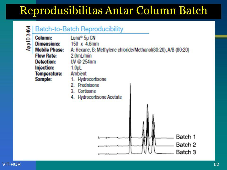 Reprodusibilitas Antar Column Batch