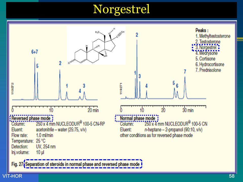 Norgestrel VIT-HOR