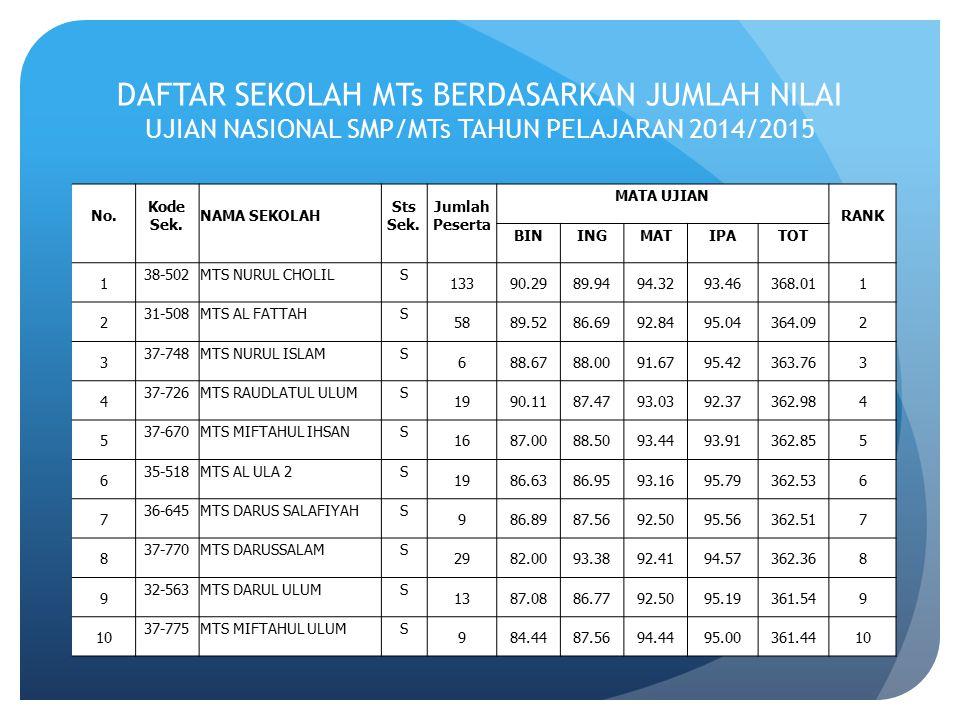 DAFTAR SEKOLAH MTs BERDASARKAN JUMLAH NILAI UJIAN NASIONAL SMP/MTs TAHUN PELAJARAN 2014/2015