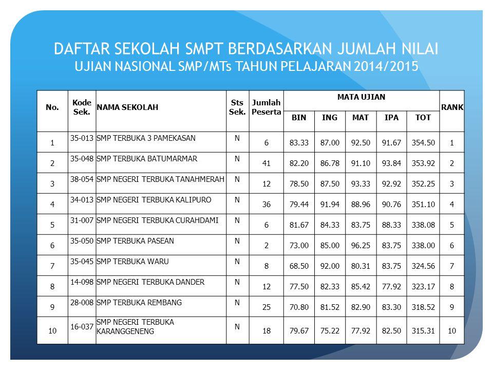 DAFTAR SEKOLAH SMPT BERDASARKAN JUMLAH NILAI UJIAN NASIONAL SMP/MTs TAHUN PELAJARAN 2014/2015