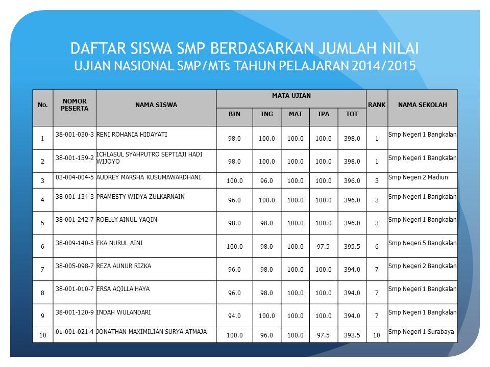 DAFTAR SISWA SMP BERDASARKAN JUMLAH NILAI UJIAN NASIONAL SMP/MTs TAHUN PELAJARAN 2014/2015