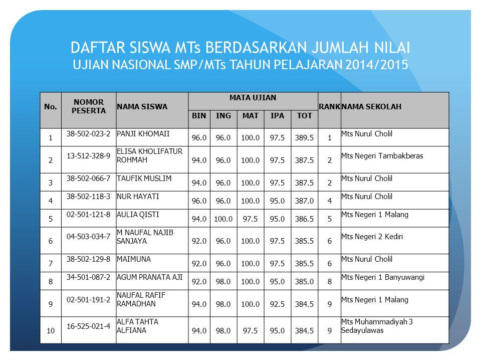 DAFTAR SISWA MTs BERDASARKAN JUMLAH NILAI UJIAN NASIONAL SMP/MTs TAHUN PELAJARAN 2014/2015