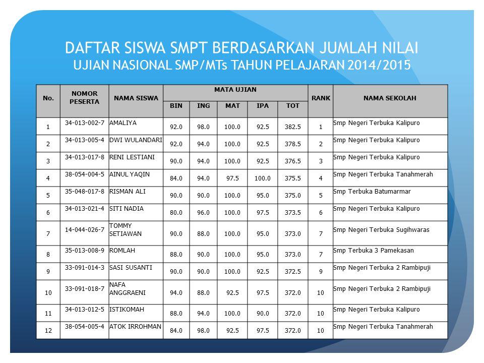 DAFTAR SISWA SMPT BERDASARKAN JUMLAH NILAI UJIAN NASIONAL SMP/MTs TAHUN PELAJARAN 2014/2015