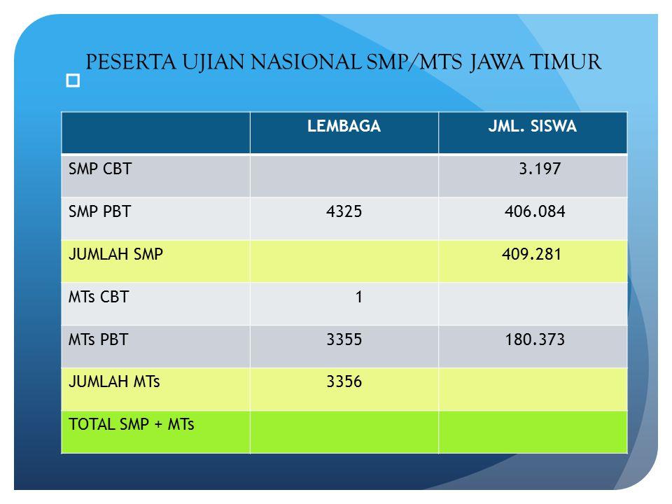 PESERTA UJIAN NASIONAL SMP/MTS JAWA TIMUR LEMBAGA JML. SISWA SMP CBT