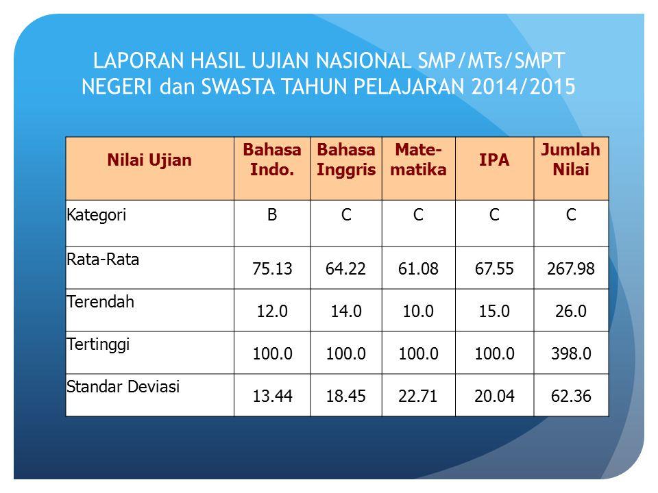 LAPORAN HASIL UJIAN NASIONAL SMP/MTs/SMPT NEGERI dan SWASTA TAHUN PELAJARAN 2014/2015
