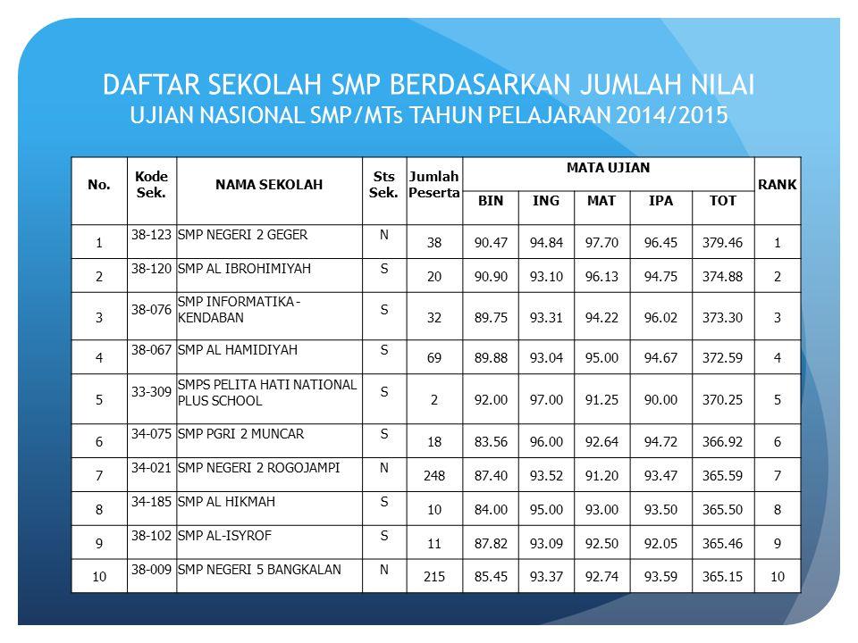 DAFTAR SEKOLAH SMP BERDASARKAN JUMLAH NILAI UJIAN NASIONAL SMP/MTs TAHUN PELAJARAN 2014/2015