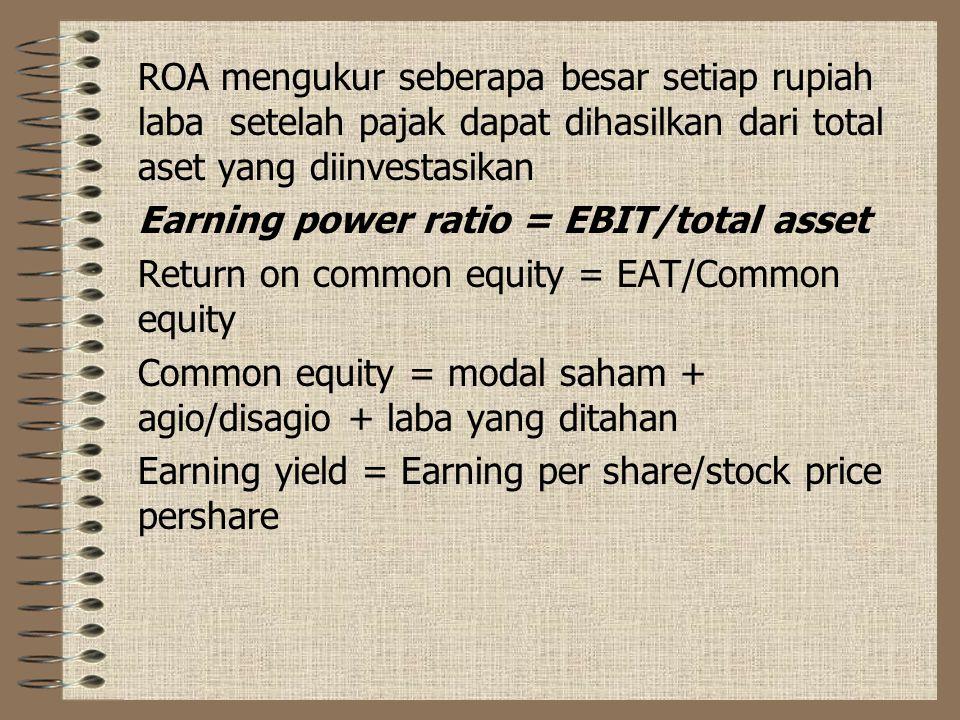 ROA mengukur seberapa besar setiap rupiah laba setelah pajak dapat dihasilkan dari total aset yang diinvestasikan