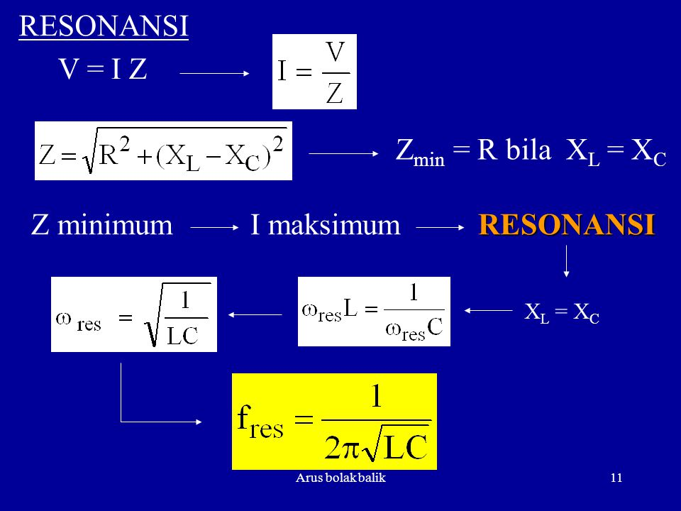 Z minimum I maksimum RESONANSI