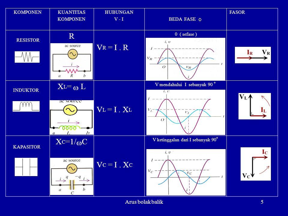 R VR = I . R XL= w L VL = I . XL XC=1/wC VC = I . XC Arus bolak balik