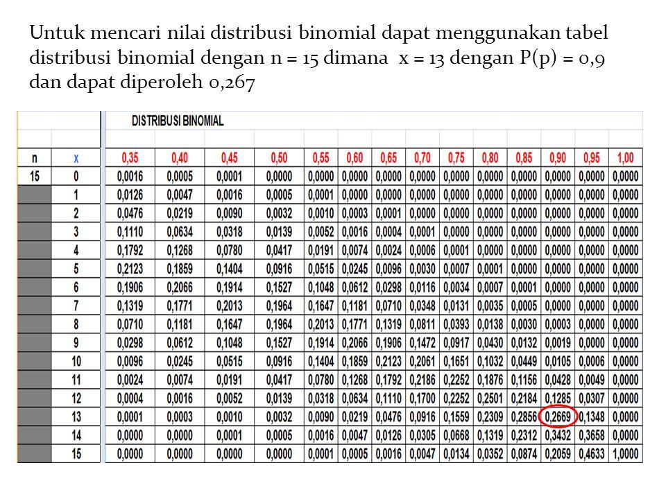 Untuk mencari nilai distribusi binomial dapat menggunakan tabel distribusi binomial dengan n = 15 dimana x = 13 dengan P(p) = 0,9 dan dapat diperoleh 0,267