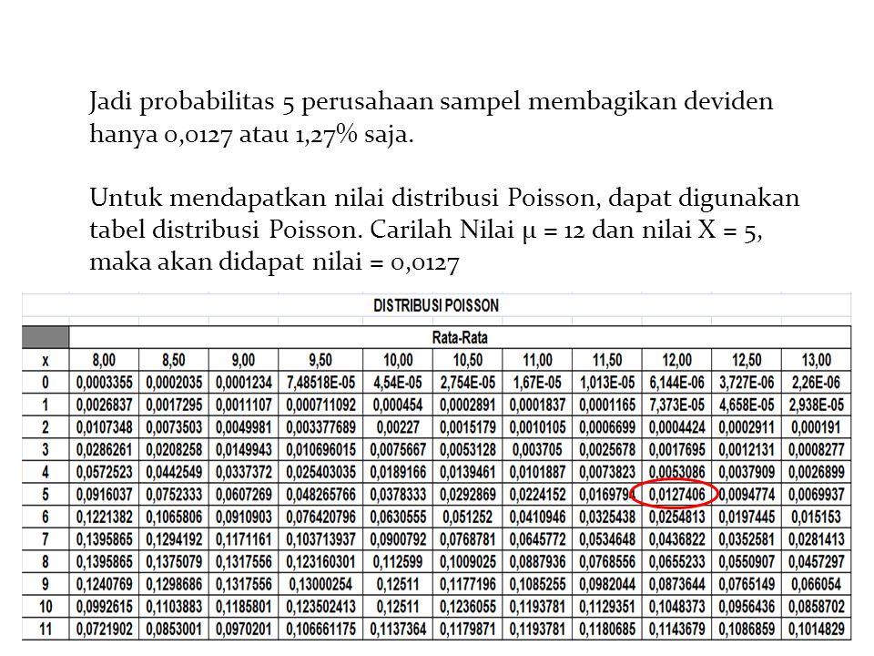 Jadi probabilitas 5 perusahaan sampel membagikan deviden hanya 0,0127 atau 1,27% saja.