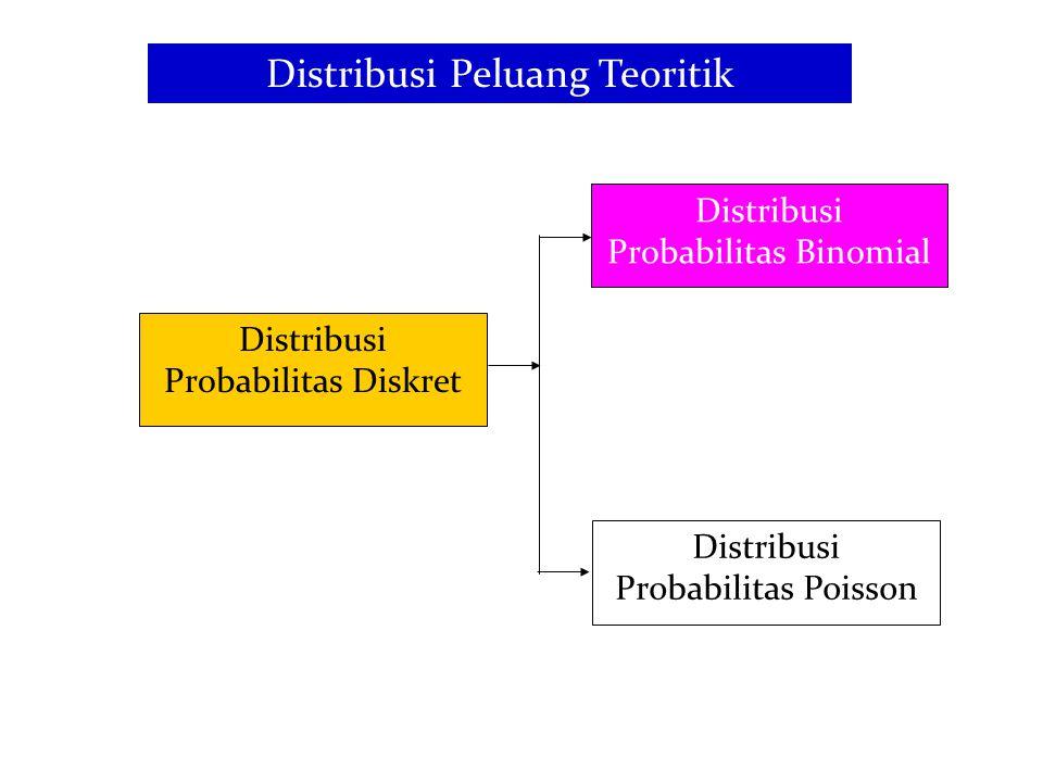 Distribusi Peluang Teoritik