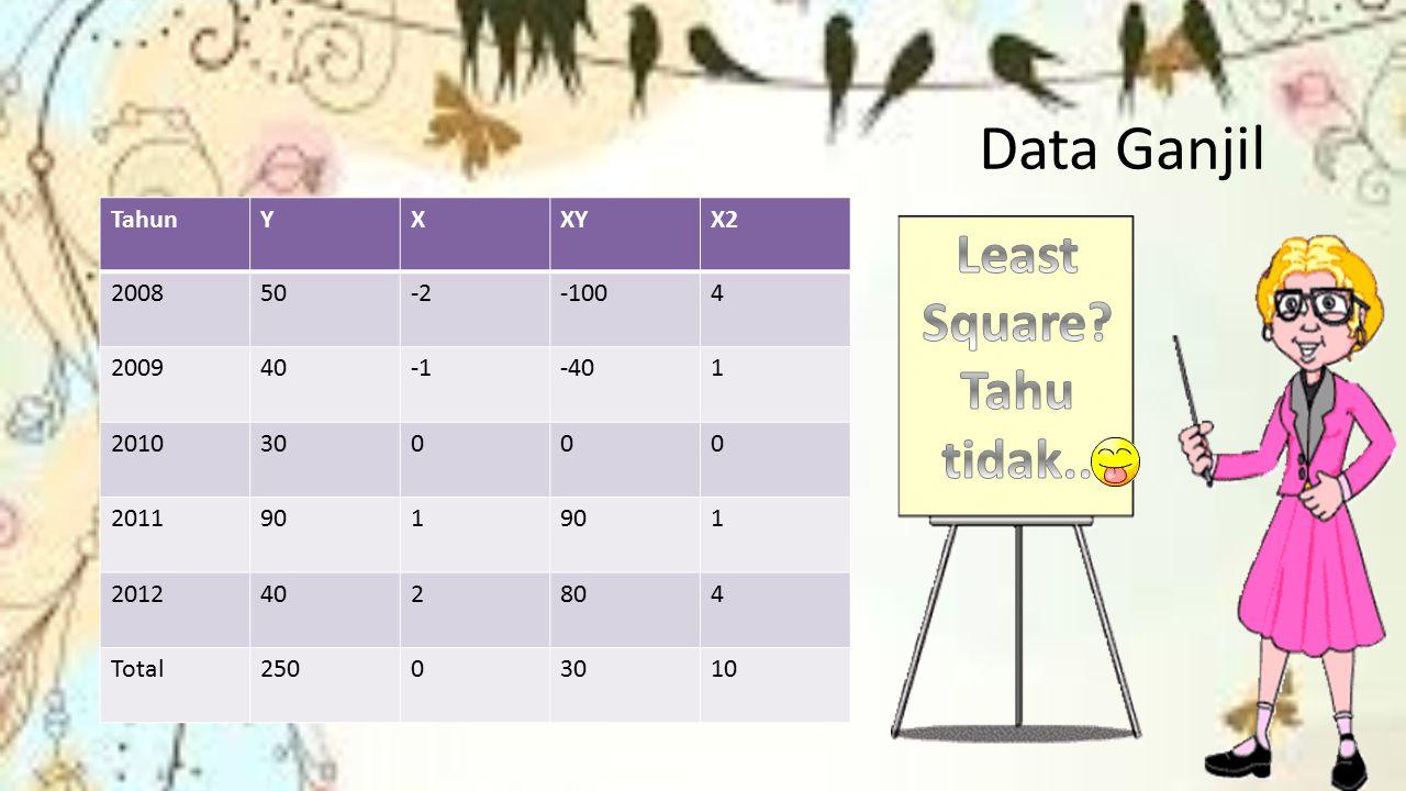 Data Ganjil Least Square Tahu tidak.. Tahun Y X XY X2 2008 50 -2 -100