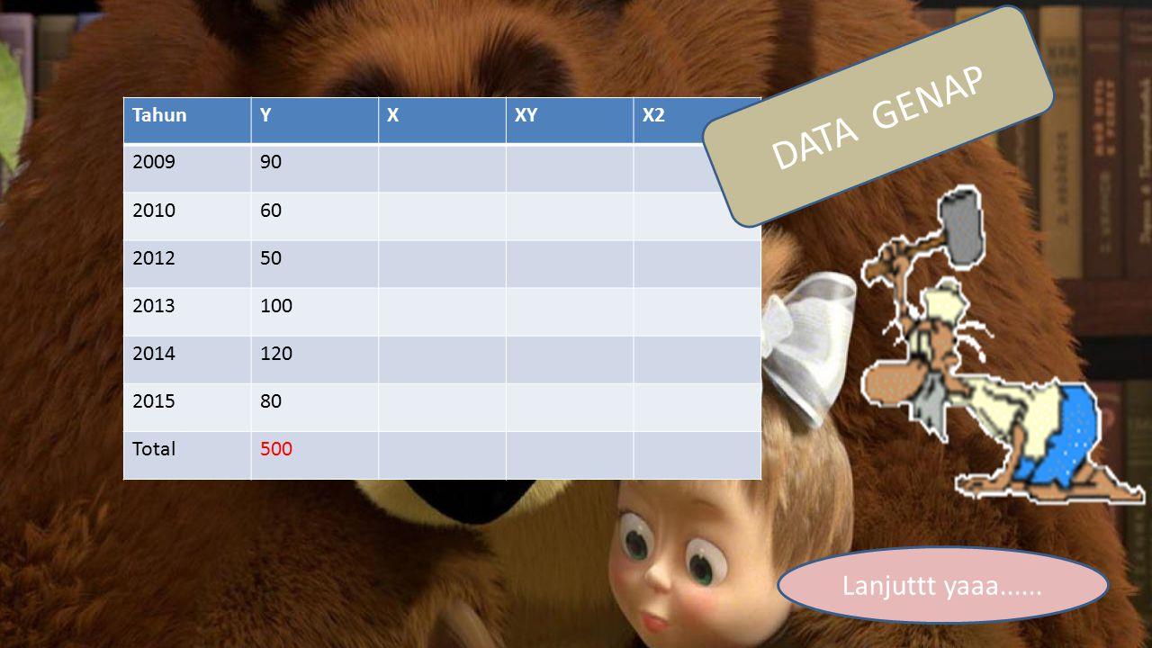 DATA GENAP Lanjuttt yaaa...... Tahun Y X XY X2 2009 90 2010 60 2012 50