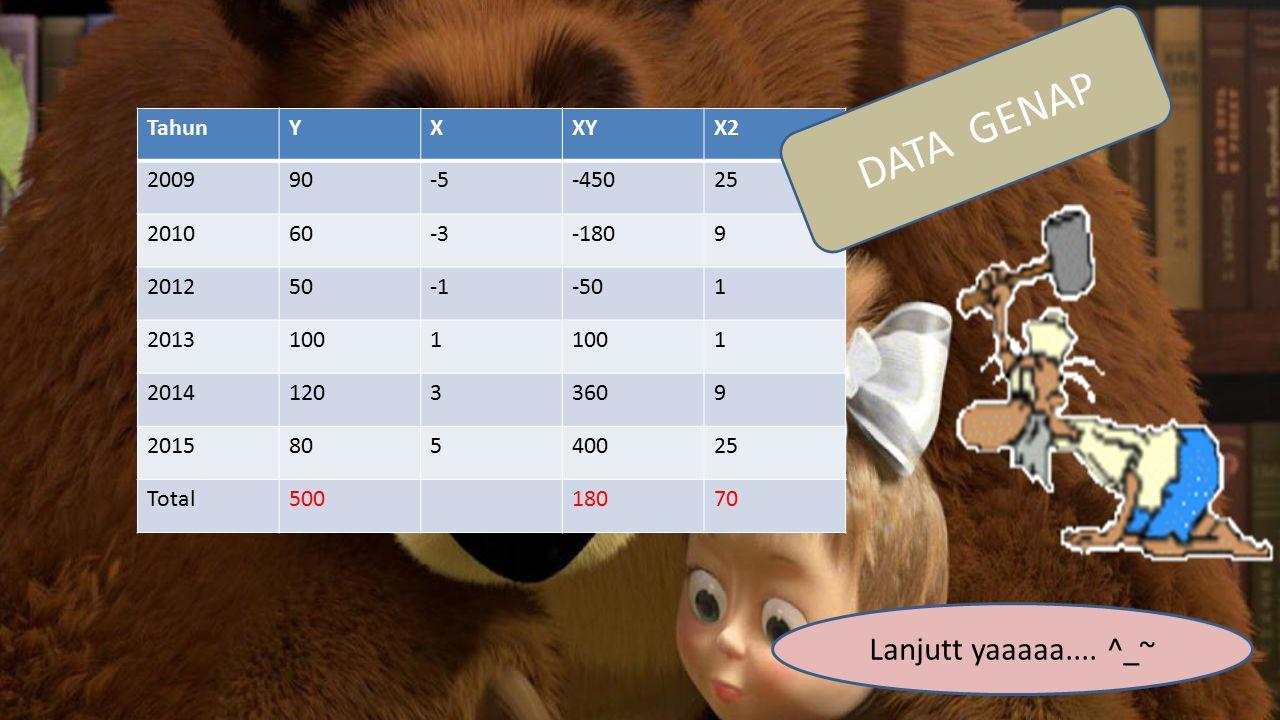 DATA GENAP Lanjutt yaaaaa.... ^_~ Tahun Y X XY X2 2009 90 -5 -450 25