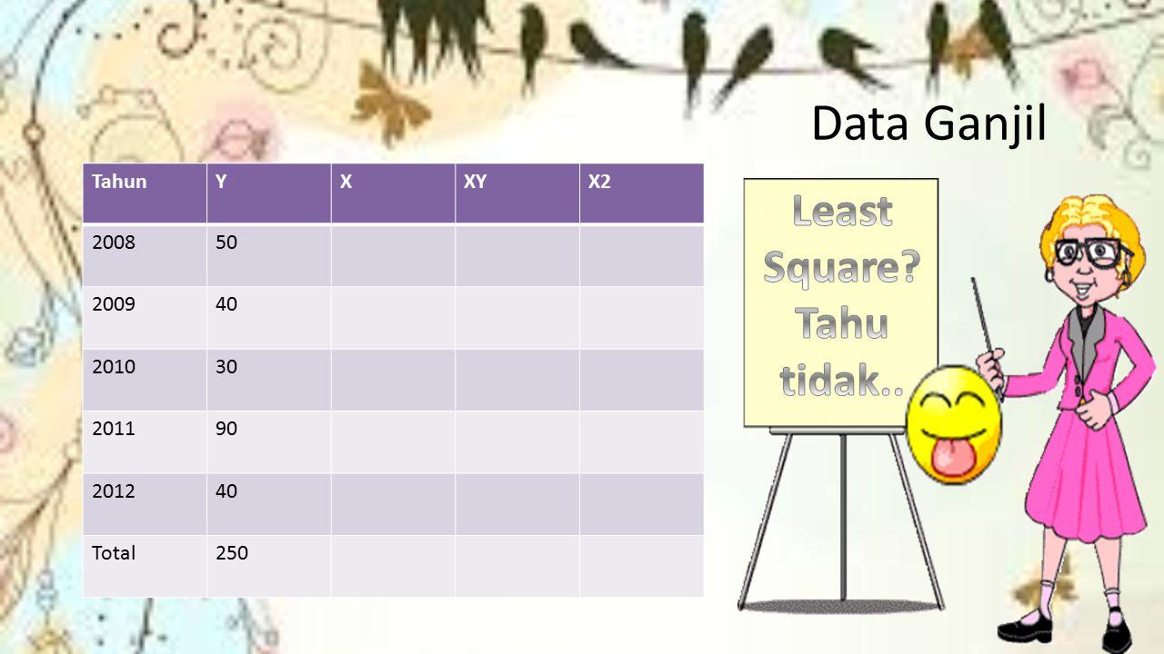 Data Ganjil Least Square Tahu tidak.. Tahun Y X XY X2 2008 50 2009 40