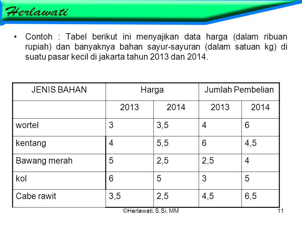 Contoh : Tabel berikut ini menyajikan data harga (dalam ribuan rupiah) dan banyaknya bahan sayur-sayuran (dalam satuan kg) di suatu pasar kecil di jakarta tahun 2013 dan 2014.