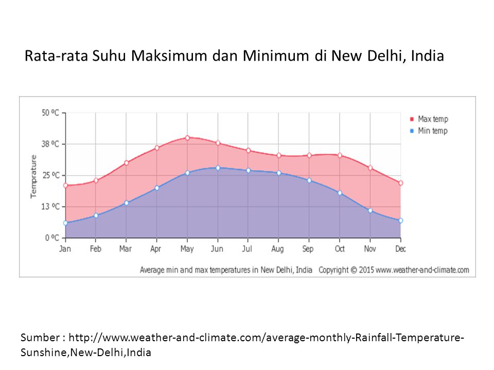 Rata-rata Suhu Maksimum dan Minimum di New Delhi, India