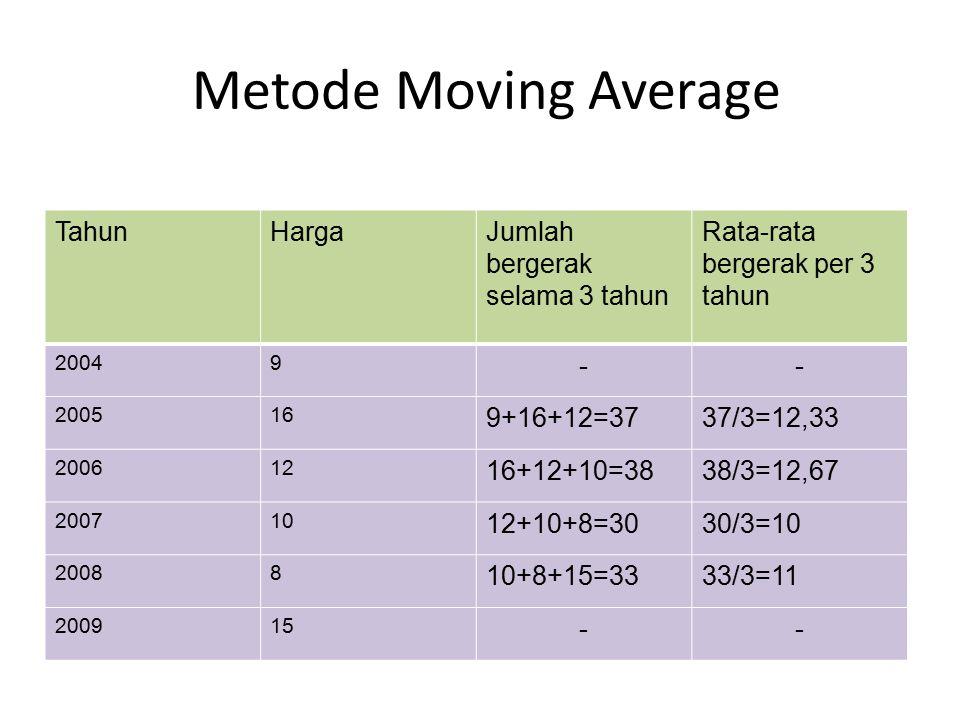 Metode Moving Average Tahun Harga Jumlah bergerak selama 3 tahun