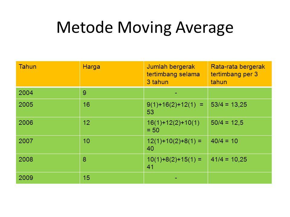 Metode Moving Average Tahun Harga