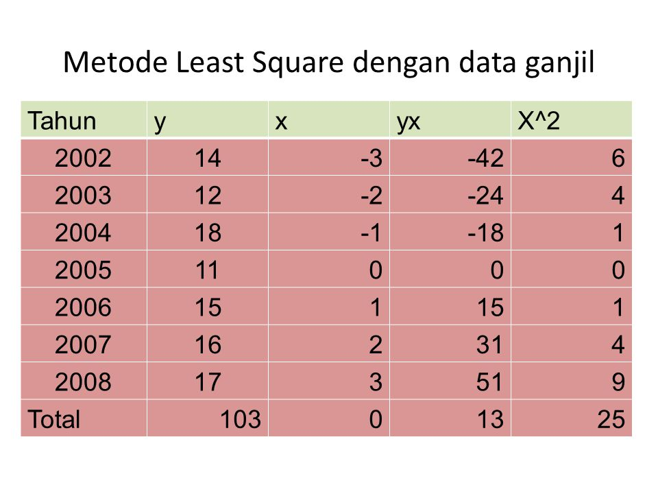 Metode Least Square dengan data ganjil
