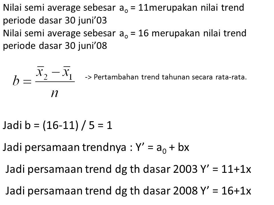 Jadi persamaan trendnya : Y' = a0 + bx