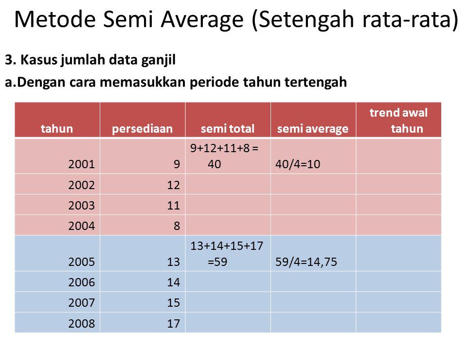 Metode Semi Average (Setengah rata-rata)