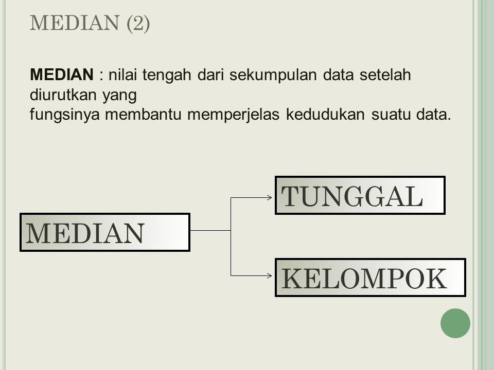 TUNGGAL MEDIAN KELOMPOK MEDIAN (2)
