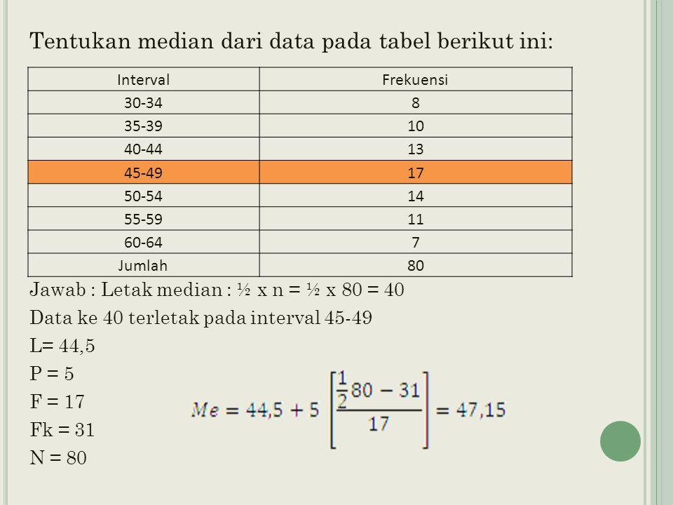 Tentukan median dari data pada tabel berikut ini: