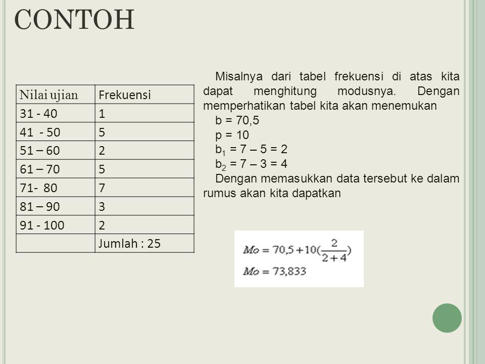 CONTOH Nilai ujian Frekuensi 31 - 40 1 41 - 50 5 51 – 60 2 61 – 70